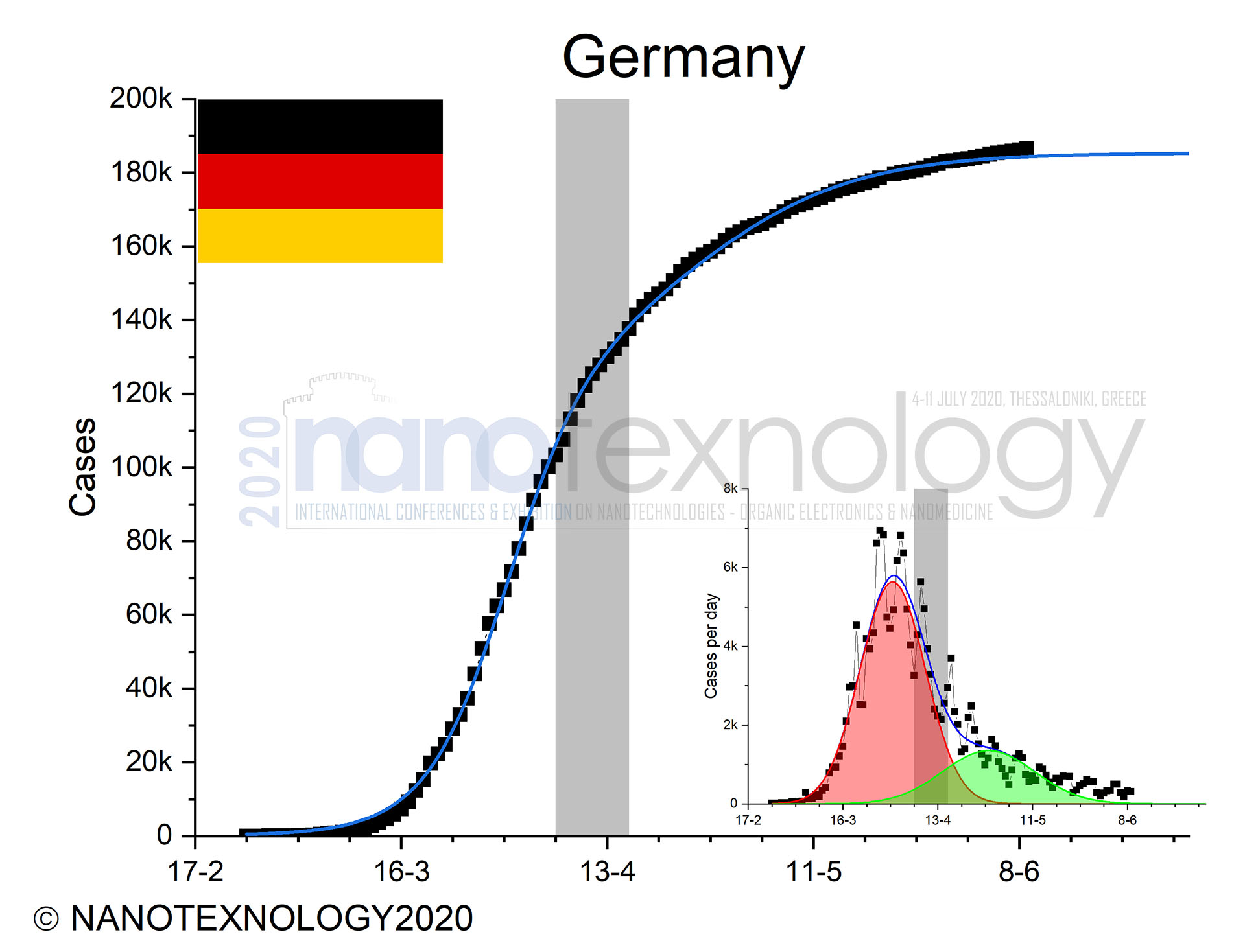 germany chart